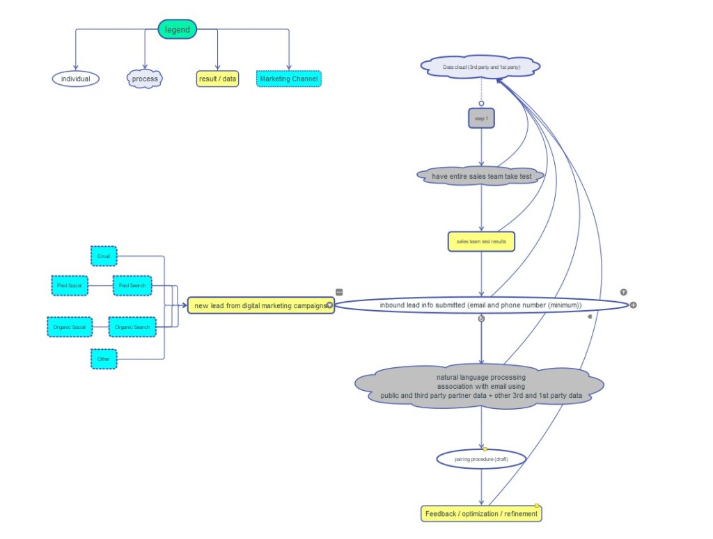 A map of all variables within the lead to sales pairing procedure which coincides with the post