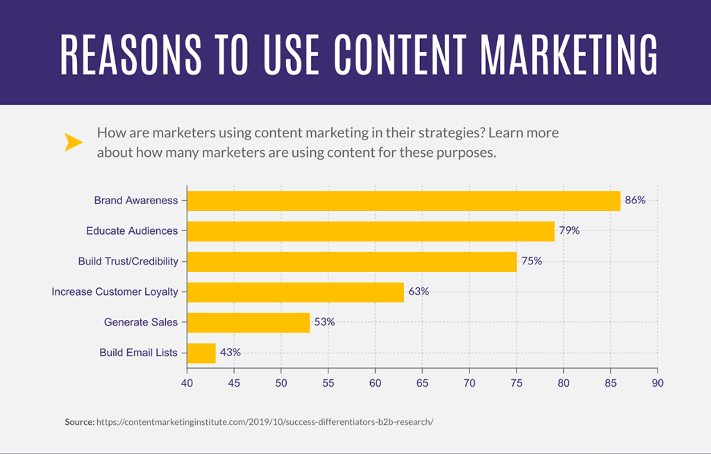 Reasons to use content marketing in your business